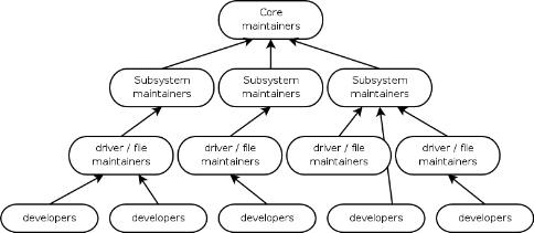 http://www.groklaw.net/pdf/kernel_devel_flow.JPG